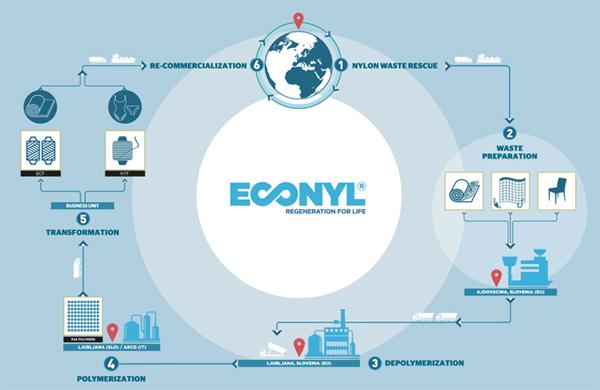 Umweltfreundliche Triathlon Bekleidung mit ECONYL Garn